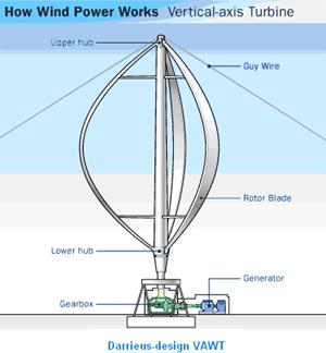 in windmill technology as it promises to be a feasible alternative ...
